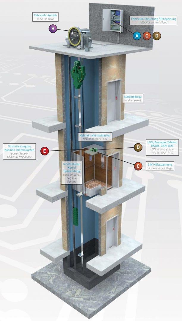 Überspannungsschutz Aufzuganlagen