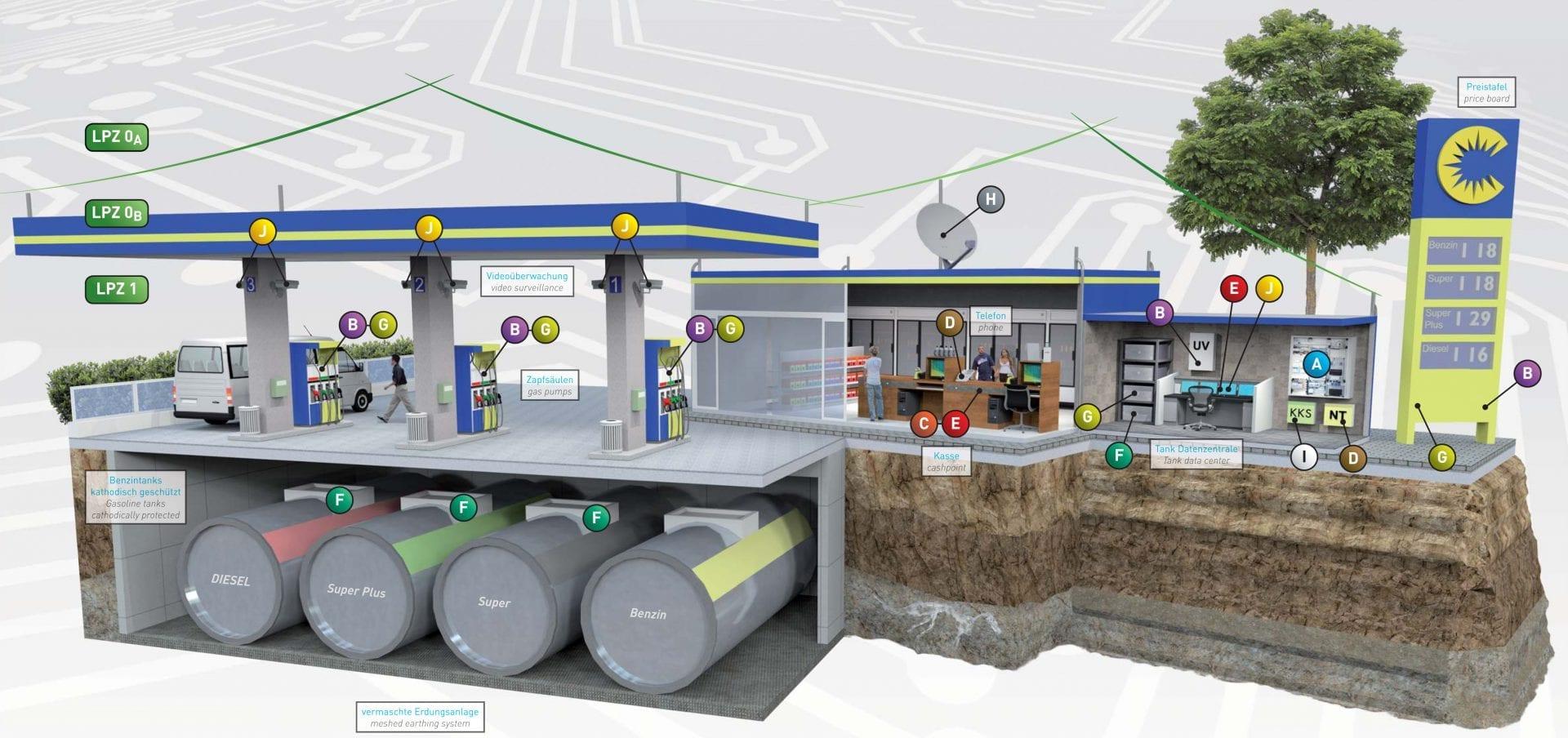 Überspannungsschutz Tankstelle