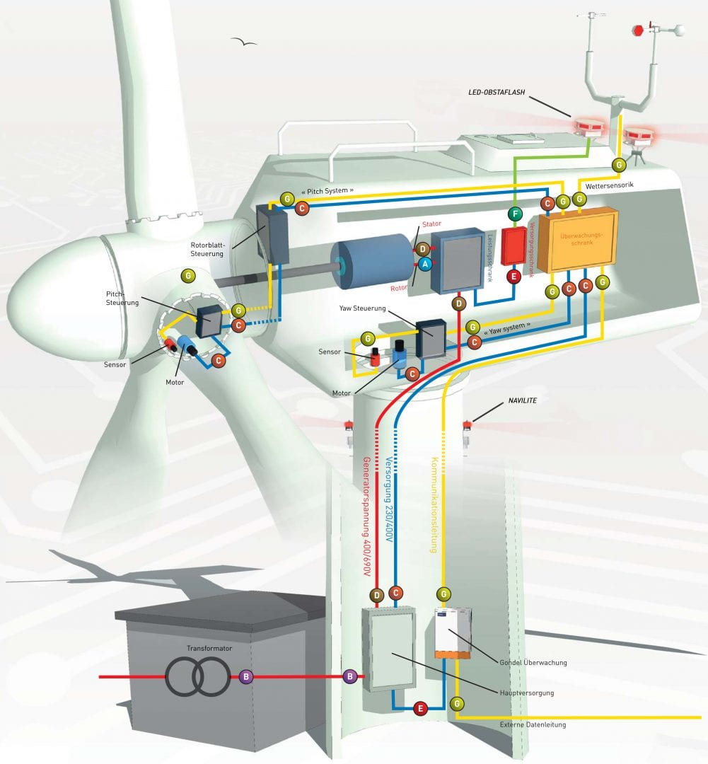 Überspannungsschutz Windenergie